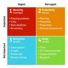 Time Management Matrix, Life Management